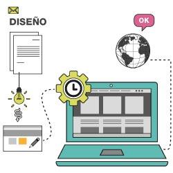 Creación de tu Marca en tu Web Corporativa